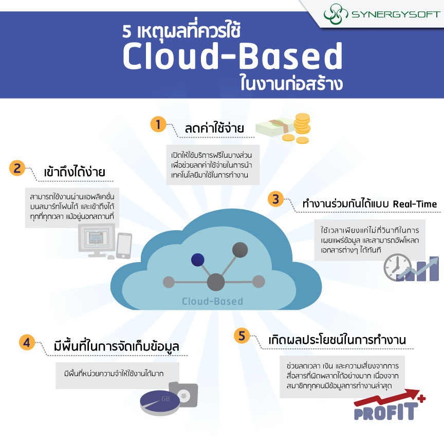 Cloud-Based infographic